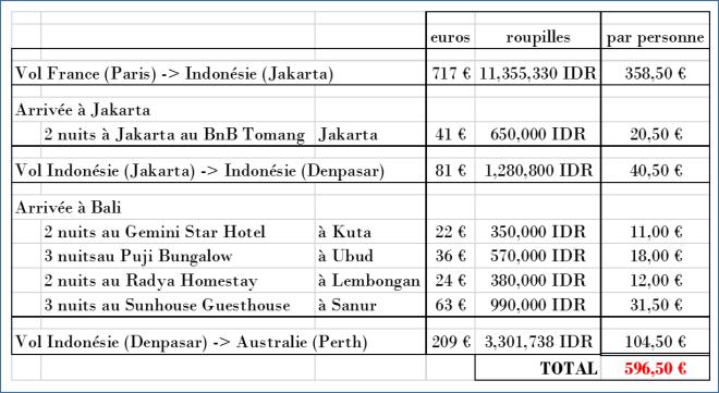 Tableau Budget Australie